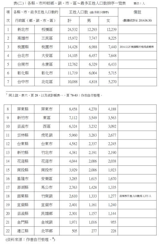 chart_wang2