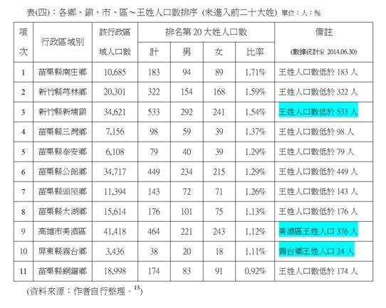 chart_wang4